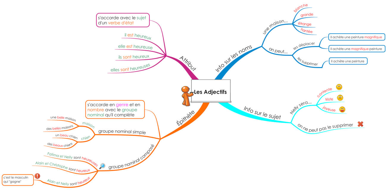 Les adjectifs - mind mapping